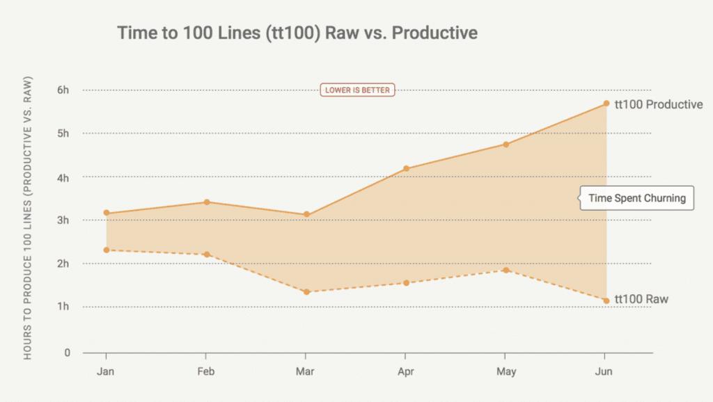 waydev-vs-flow-vs-gitprime-timeto100lines