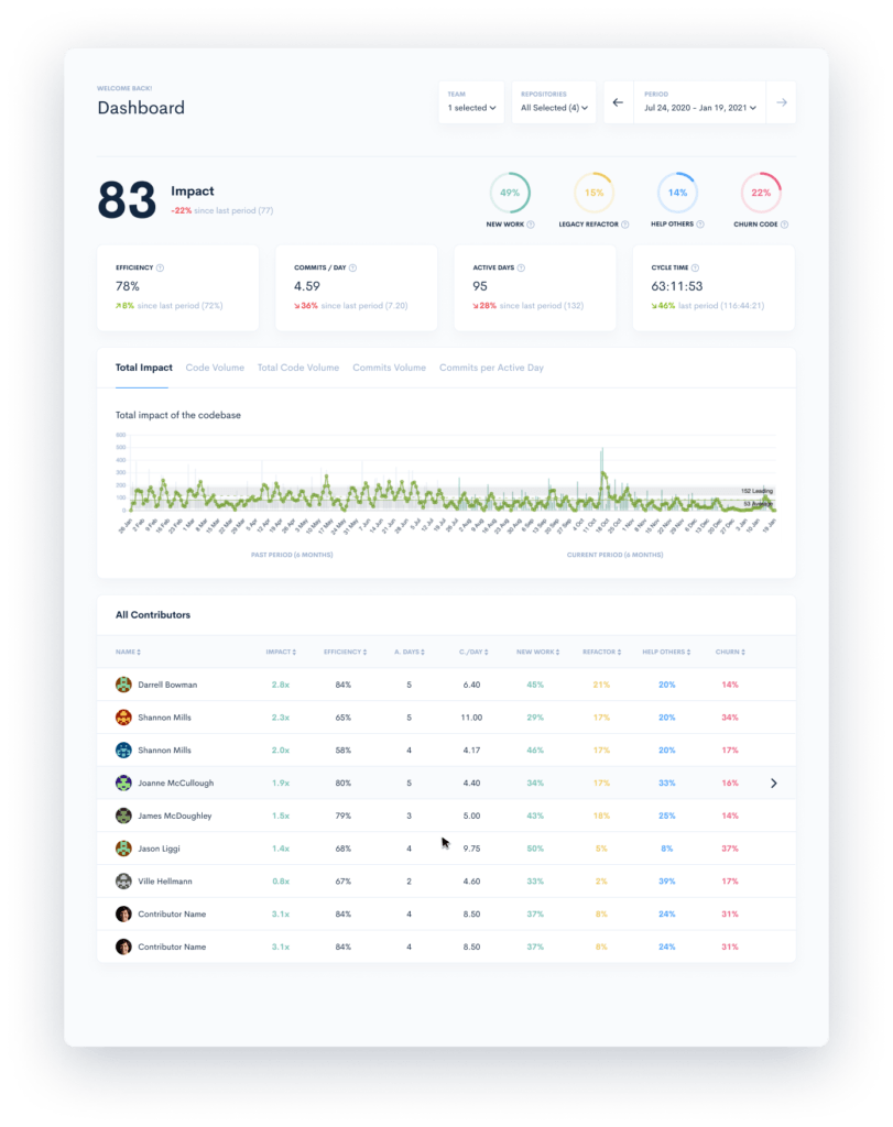 Developer Productivity metrics and performance in Waydev tool