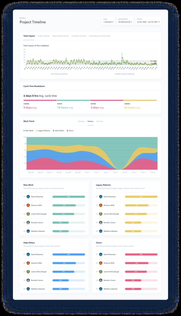 Project Timeline metrics for engineering teams performance evaluation