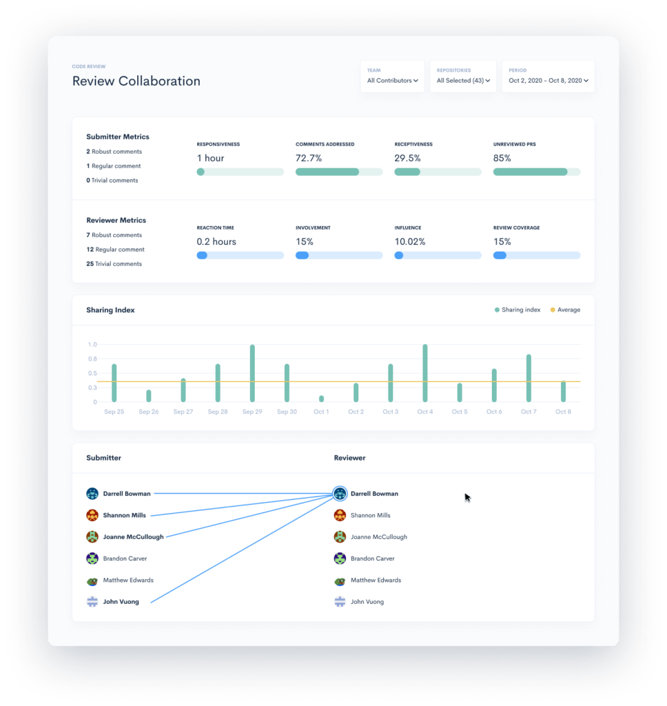 Review Collaboration performance metrics and KPIs for software engineers