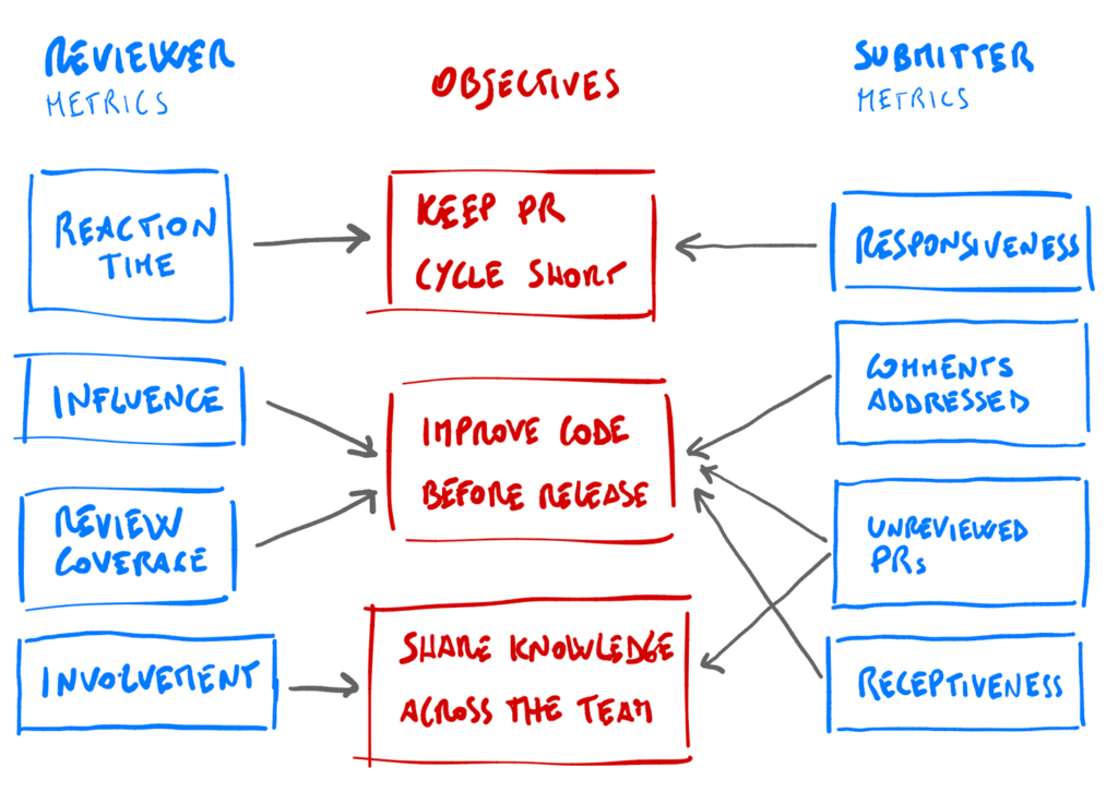 Measuring the code review process