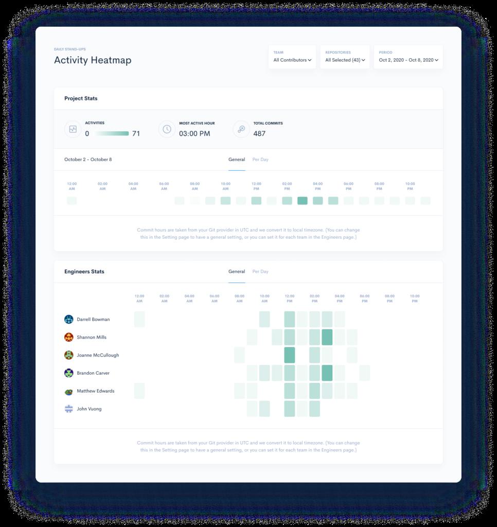 time card activity heatmap metrics